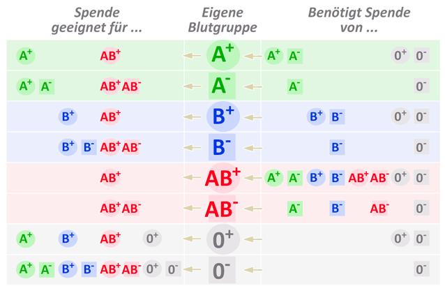 blutgruppen-tabelle-spender-empfaenger-me