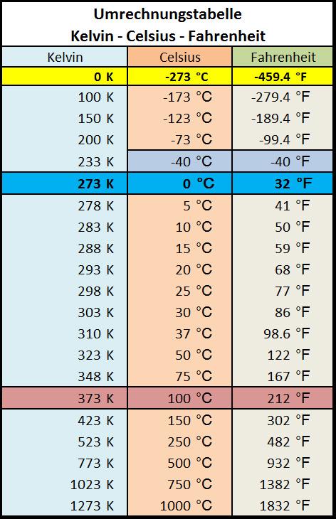 umrechnungstabelle-Celsius-Fahrenheit-Kelvin